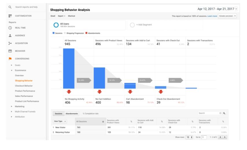 alışveriş davranış analizinin takip edilmesini sağlayan Google Analytics ekran görüntüsü
